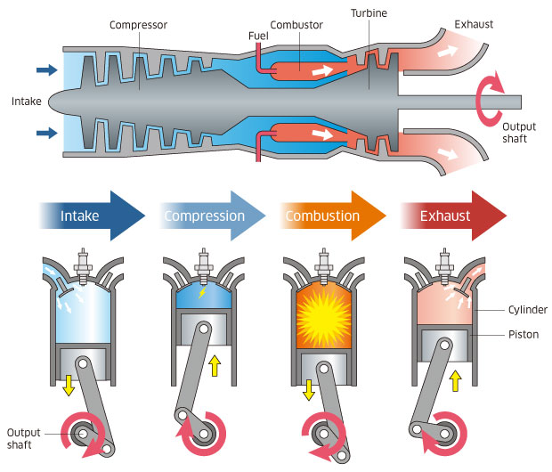 Sobre Turbinas a G  s   Kawasaki Heavy Industries  Ltd