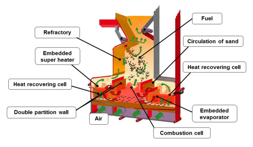 Structure of the combustion chamber