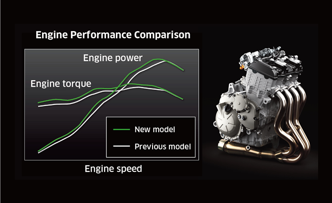 Engine Performance Comparison