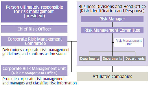 Corporate Risk Management System
