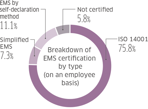 Breakdown of EMS Certification, by Type, within the Group(on an employee basis)