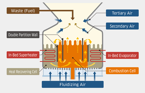 Principle of Inner circulating fluidized bed