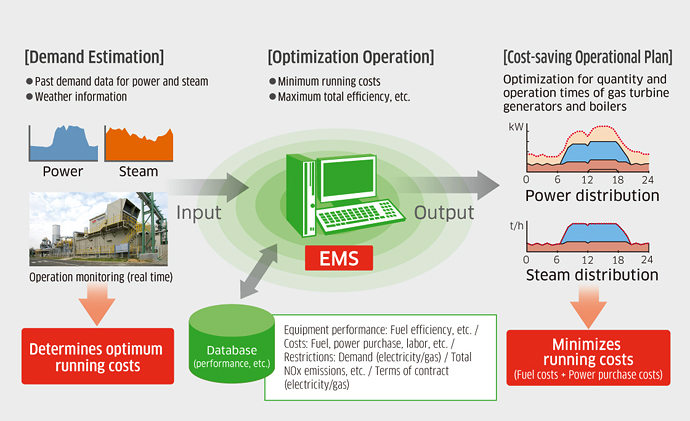 Energy Management System Ems Kawasaki Heavy Industries