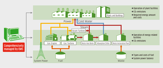 Energy Management System : Energy management system ems kawasaki heavy industries