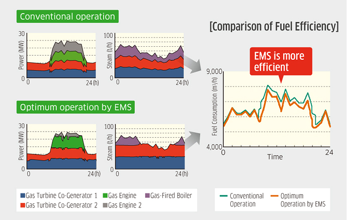 Example of cost comparison before and after EMS