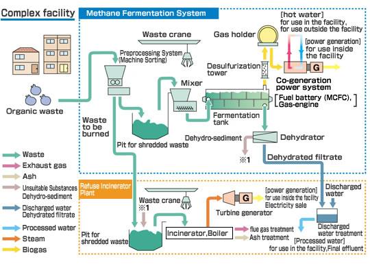 Methane Fermentation System Kawasaki Heavy Industries