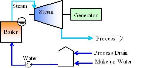 Industrial Steam Turbines Kawasaki Heavy Industries