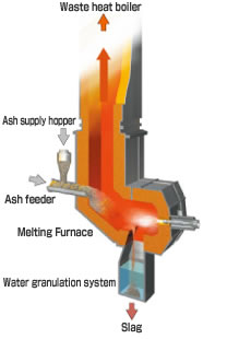 Fuel-type Surface Melting Furnace