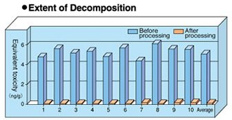 Extent of Decomposition