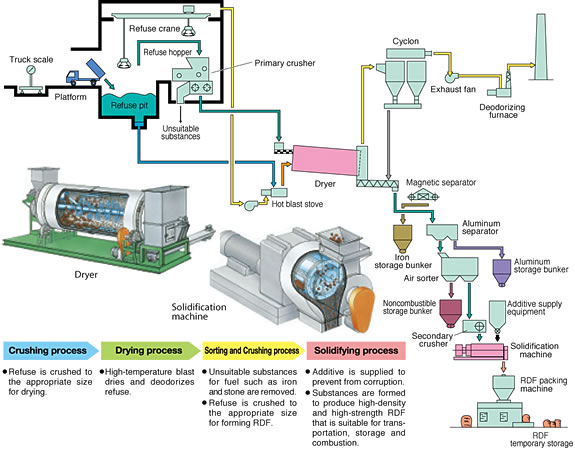 Refuse-derived Fuel (RDF) Manufacturing Plant