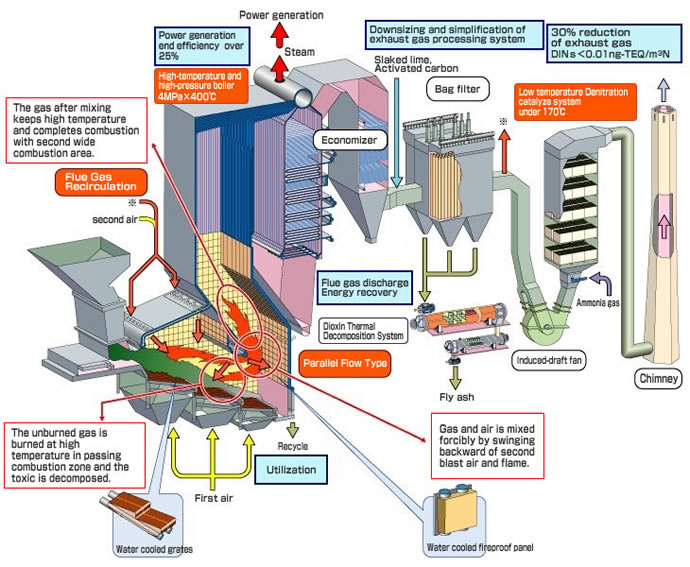 Magnificent Incineration Heat Recovery Plant Kawasaki Heavy Industries Wiring Cloud Hisonuggs Outletorg