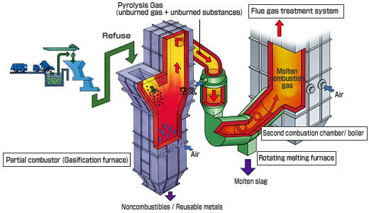 Fluidized Bed Type Gasification and Melting System