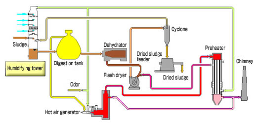Sludge Heating, Drying System