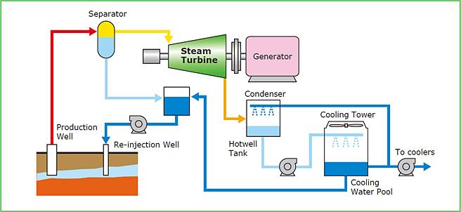 Геотермальная электростанция своими руками 24